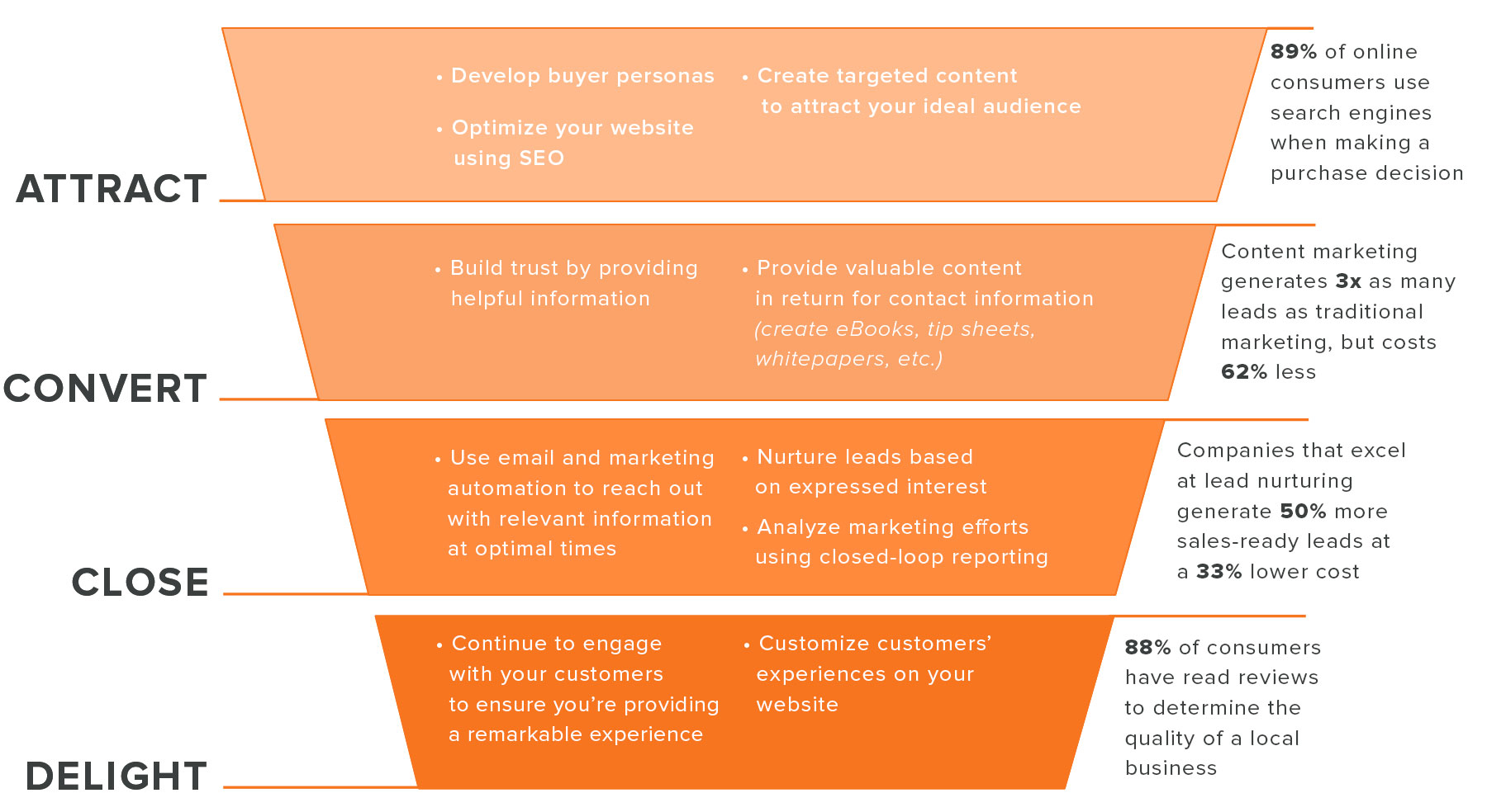 Sales_Walk_Through_Funnel_Graphic
